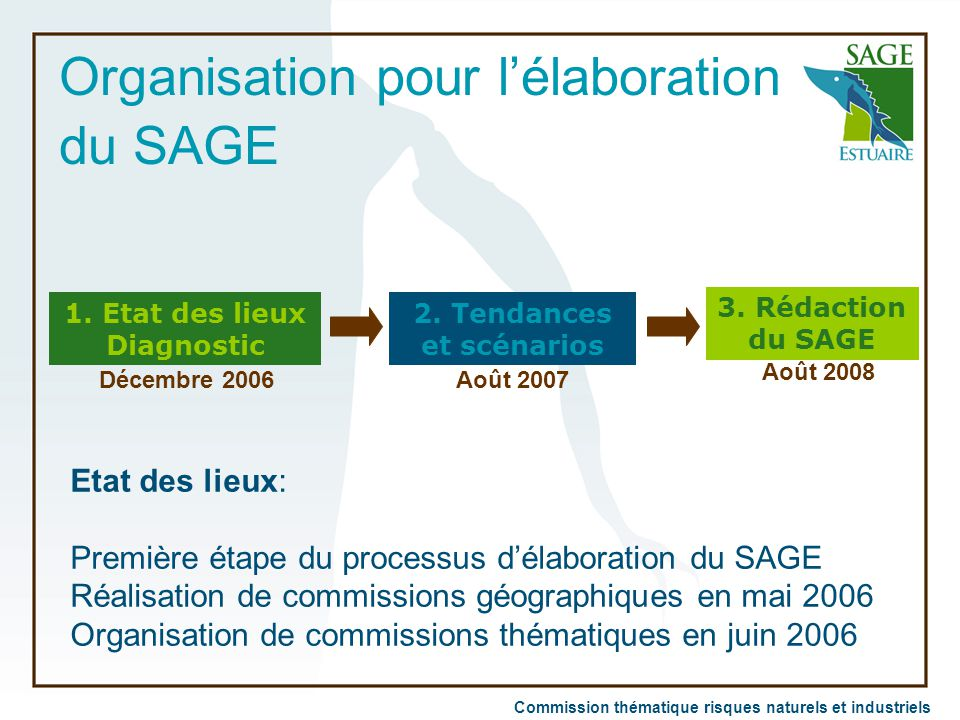 Organisation pour l'élaboration du SAGE