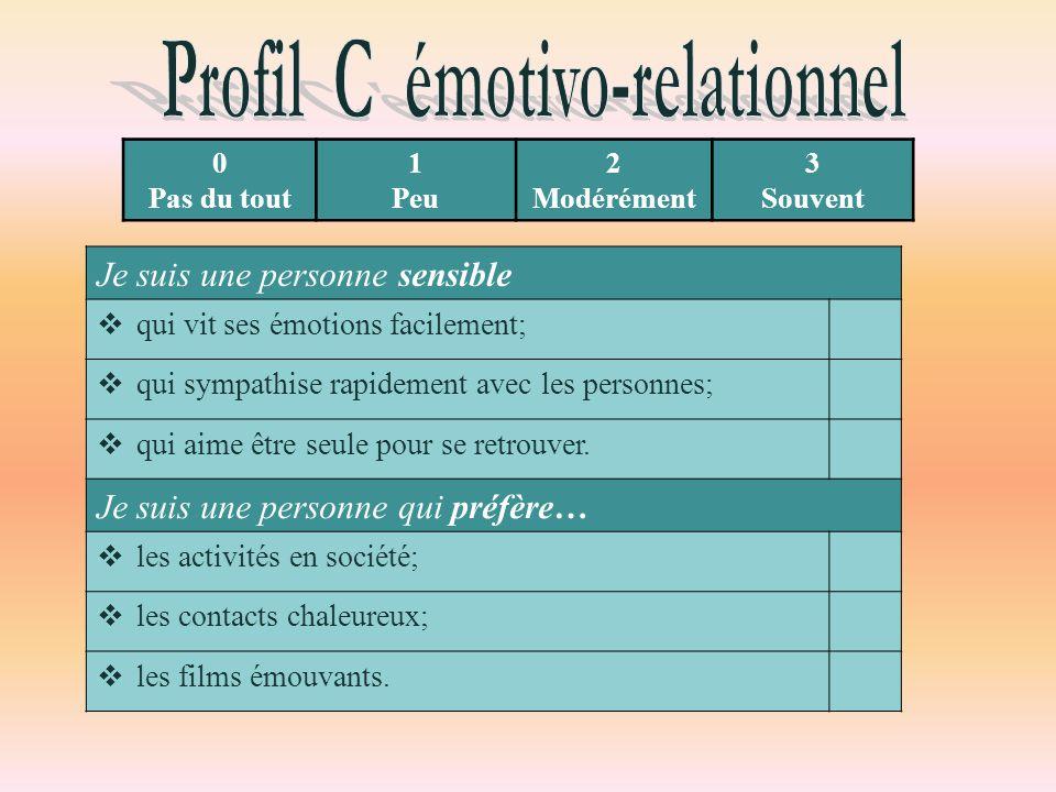 Profil C émotivo-relationnel