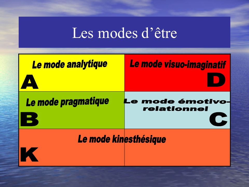 Le mode visuo-imaginatif