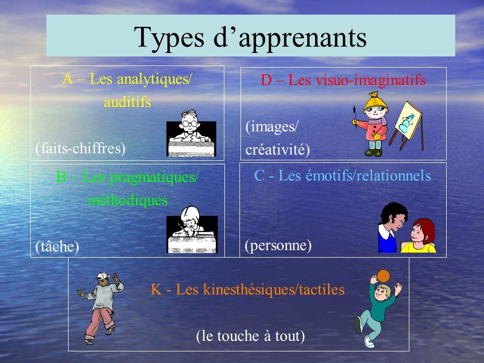 Types d'apprenants A – Les analytiques/ auditifs (faits-chiffres)