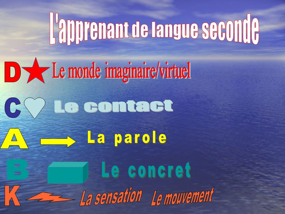 L apprenant de langue seconde
