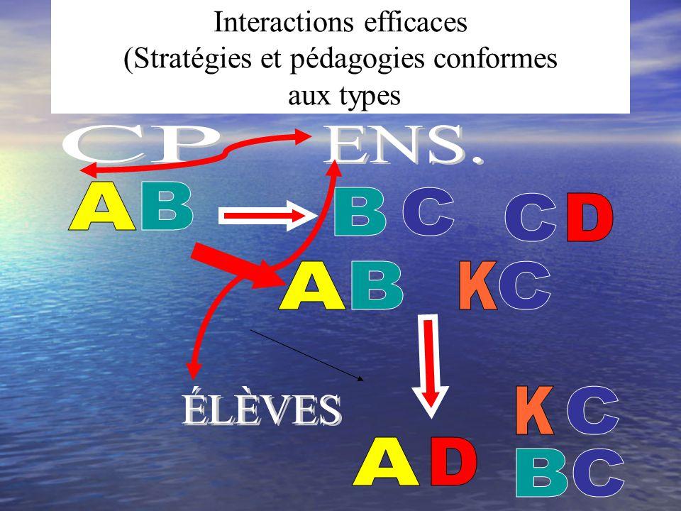 Interactions efficaces (Stratégies et pédagogies conformes aux types