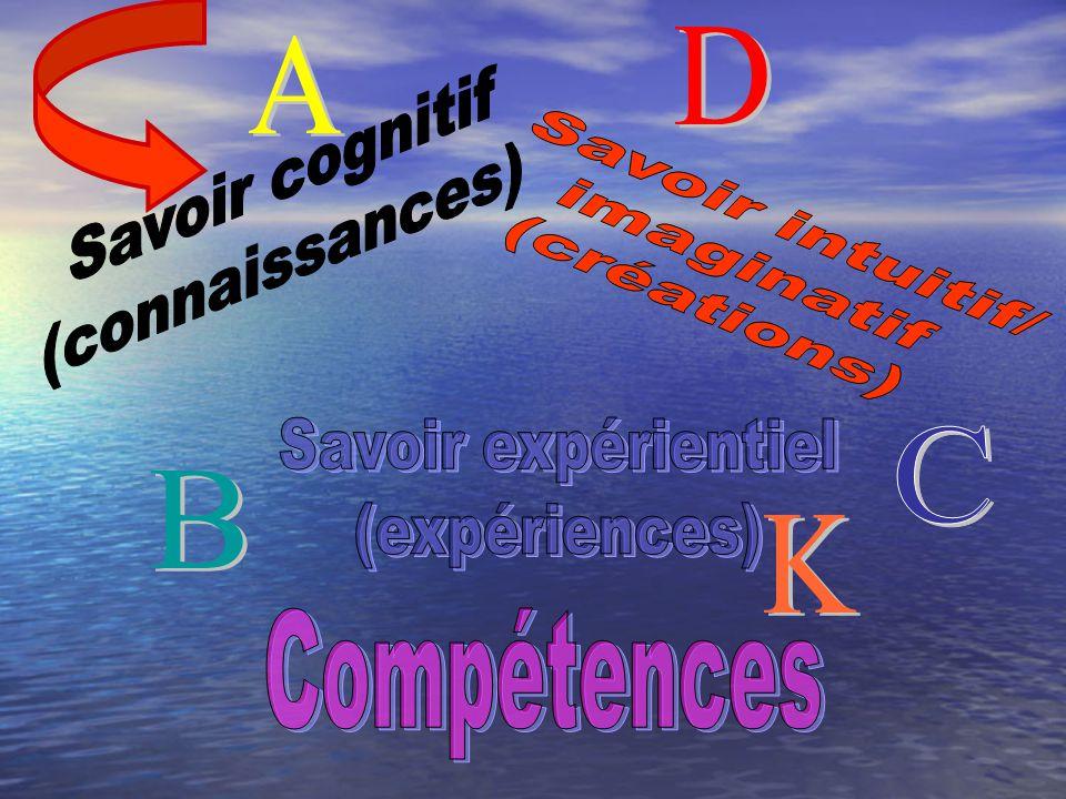 D A. Savoir cognitif. (connaissances) Savoir intuitif/ imaginatif. (créations) Savoir expérientiel.