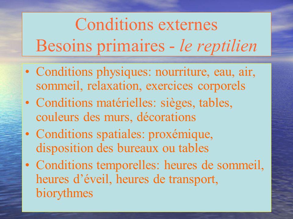 Conditions externes Besoins primaires - le reptilien