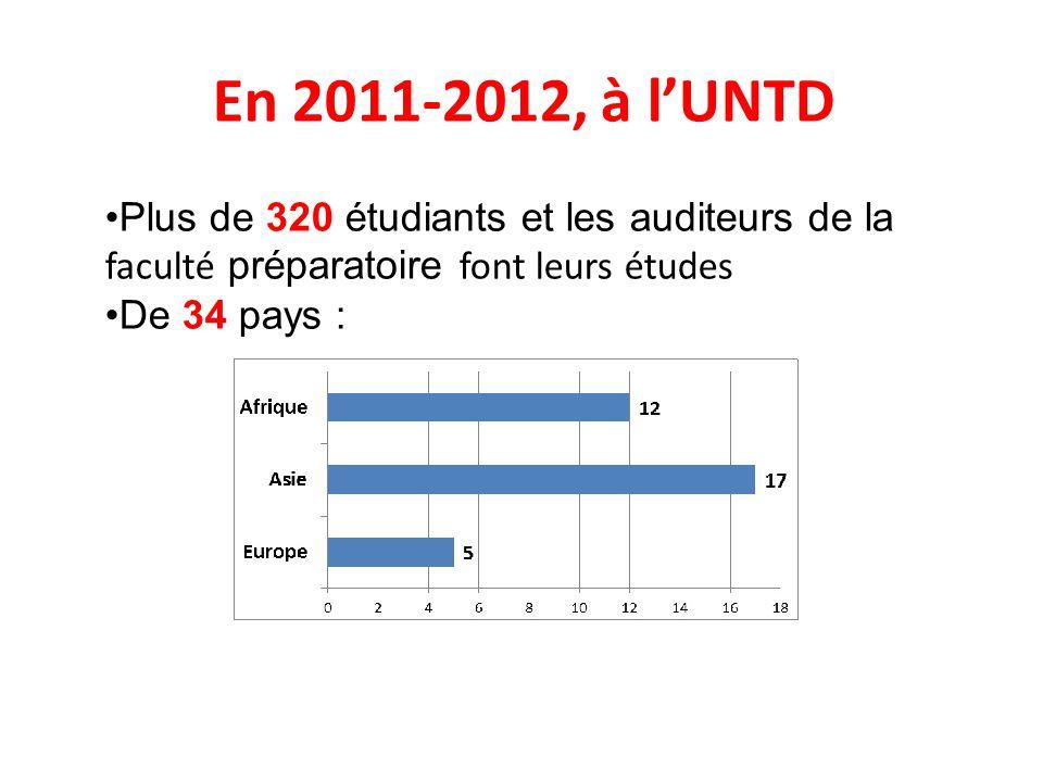 En 2011-2012, à l'UNTD Plus de 320 étudiants et les auditeurs de la faculté préparatoire font leurs études.