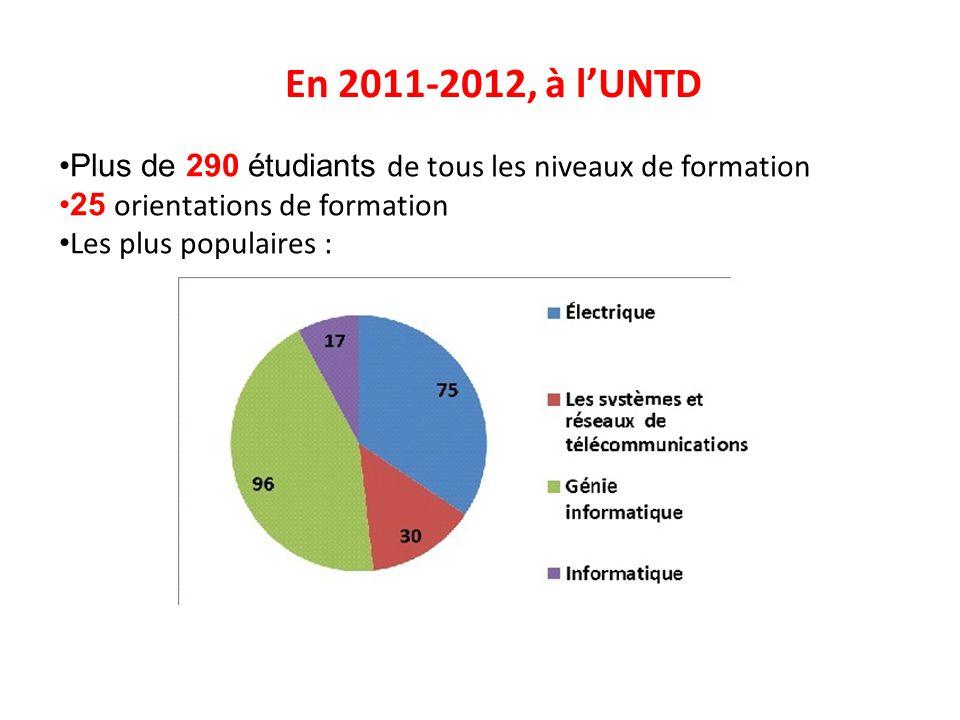 En 2011-2012, à l'UNTD Plus de 290 étudiants de tous les niveaux de formation. 25 orientations de formation.