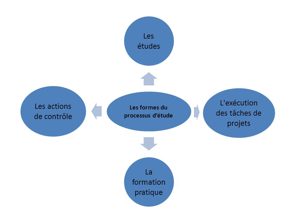 Les formes du processus d'étude