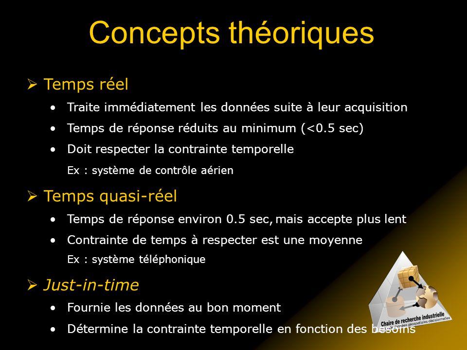 Concepts théoriques Temps réel Temps quasi-réel Just-in-time
