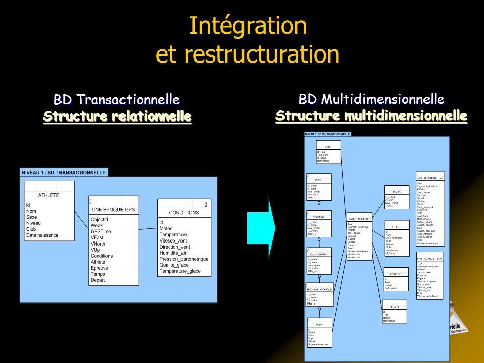 Intégration et restructuration