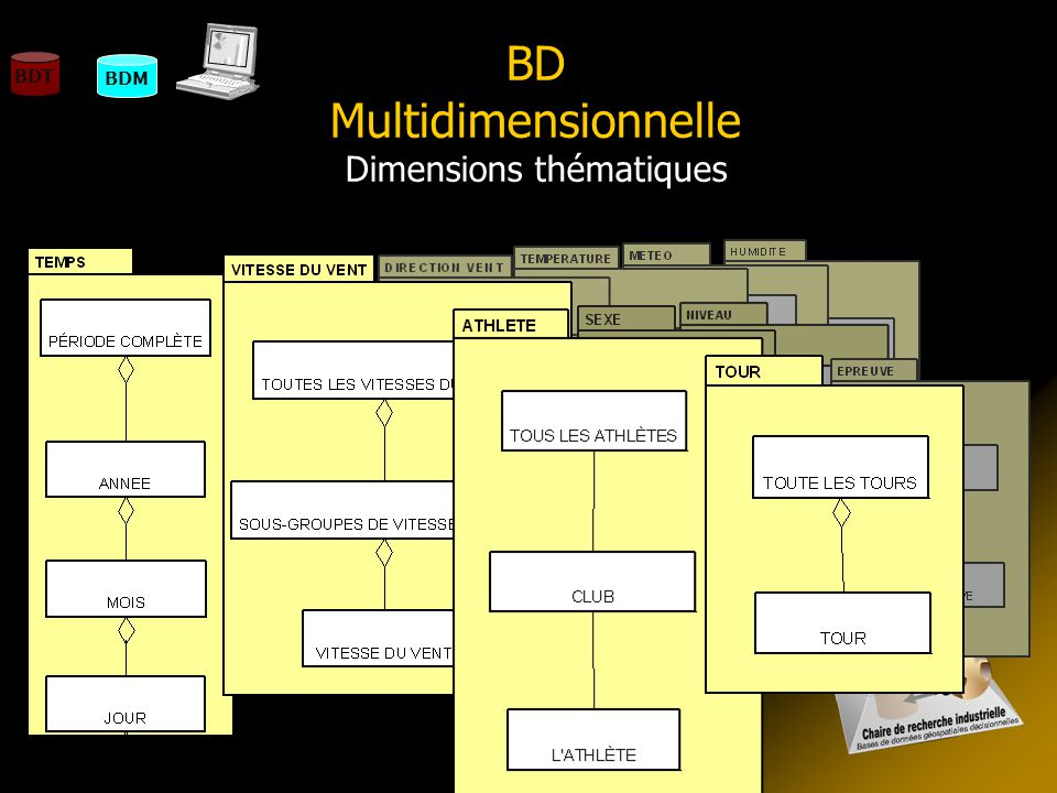 BD Multidimensionnelle Dimensions thématiques
