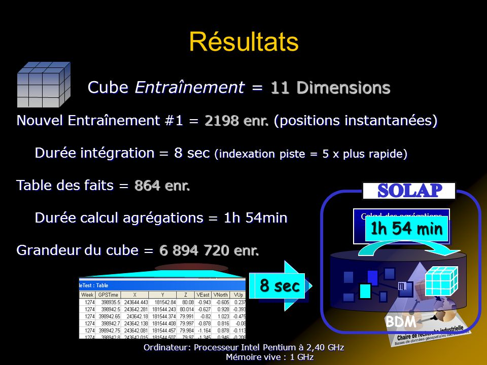 Résultats SOLAP Cube Entraînement = 11 Dimensions 1h 54 min 8 sec