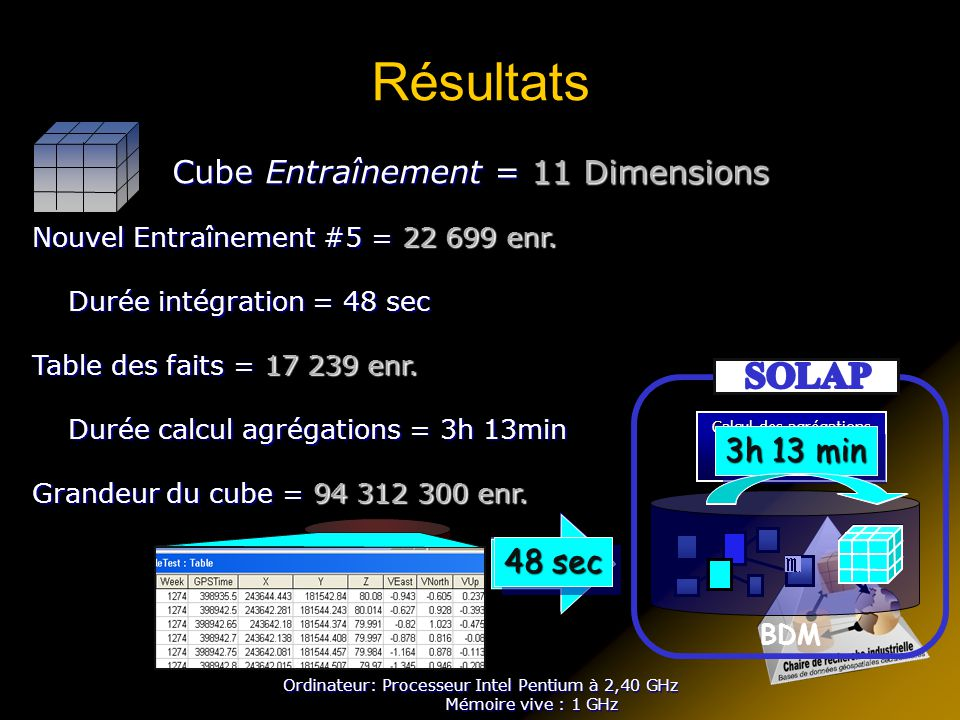 Résultats SOLAP Cube Entraînement = 11 Dimensions 3h 13 min ETL ETL