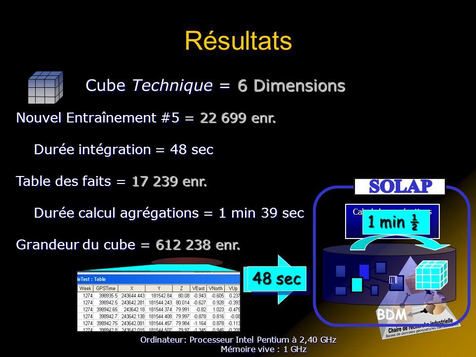 Résultats SOLAP Cube Technique = 6 Dimensions 1 min ½ ETL ETL 48 sec