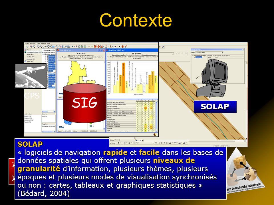 Contexte SIG GPS SOLAP Travaux de Mathieu Lambert