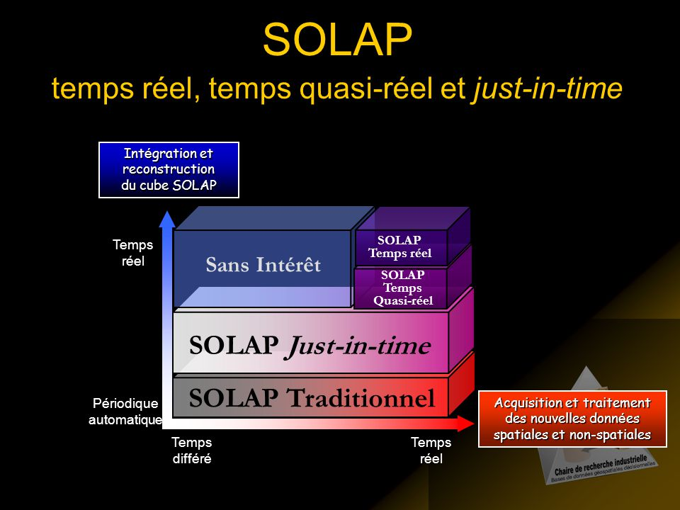 SOLAP temps réel, temps quasi-réel et just-in-time SOLAP Just-in-time