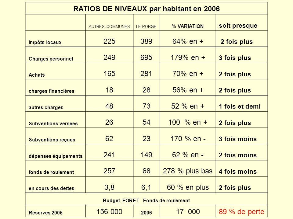 RATIOS DE NIVEAUX par habitant en 2006 Budget FORET Fonds de roulement