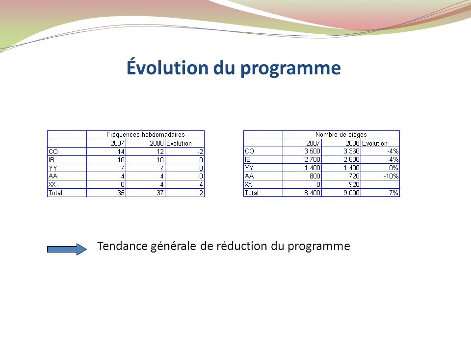 Évolution du programme