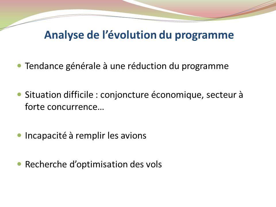 Analyse de l'évolution du programme