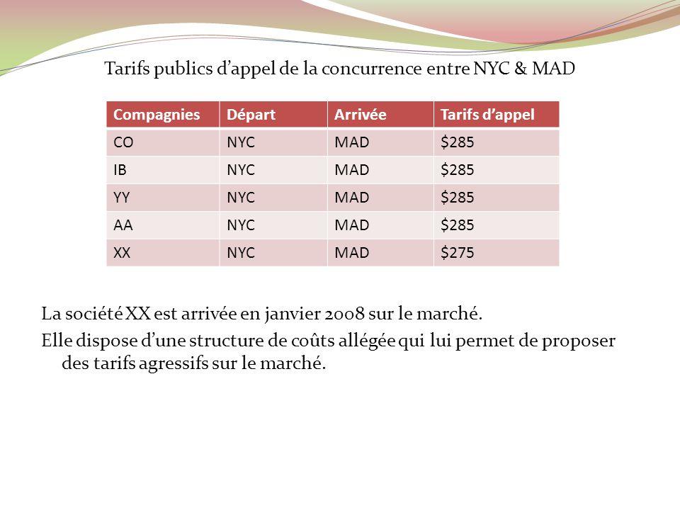 Tarifs publics d'appel de la concurrence entre NYC & MAD La société XX est arrivée en janvier 2008 sur le marché. Elle dispose d'une structure de coûts allégée qui lui permet de proposer des tarifs agressifs sur le marché.