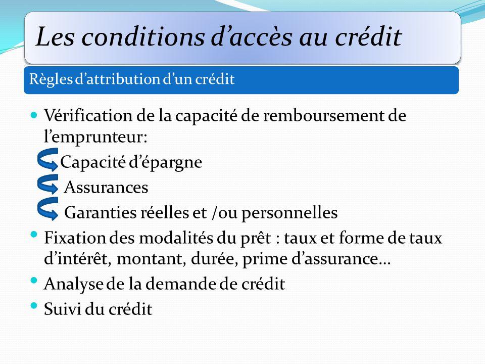 Vérification de la capacité de remboursement de l'emprunteur:
