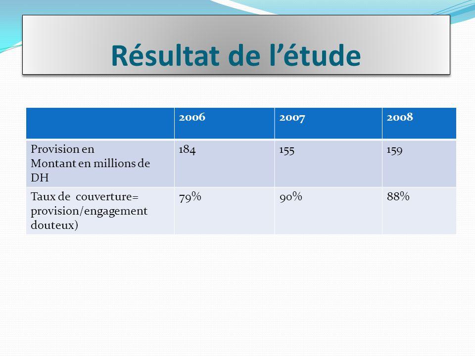 Résultat de l'étude 2006 2007 2008 Provision en