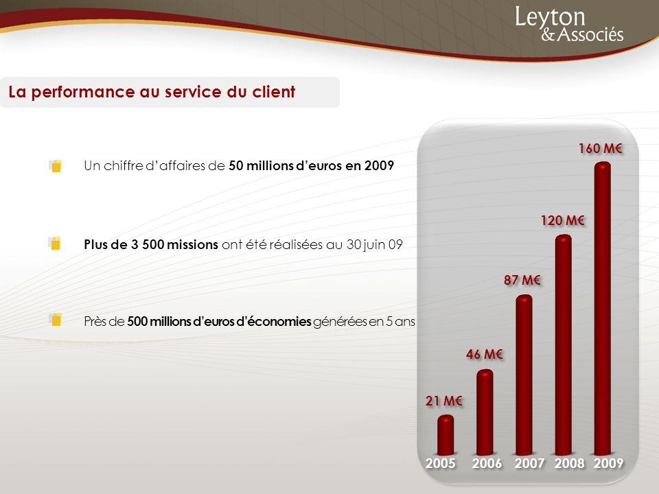 La performance au service du client