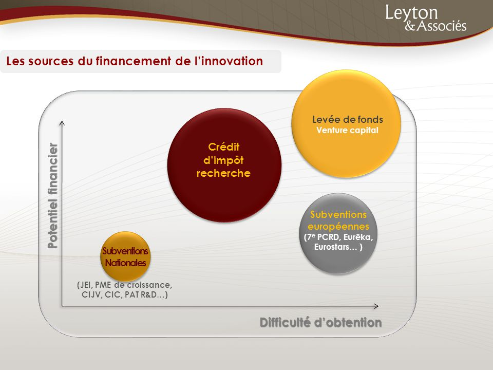 Les sources du financement de l'innovation