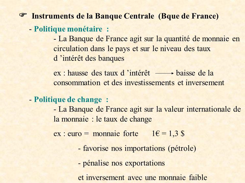  Instruments de la Banque Centrale (Bque de France)