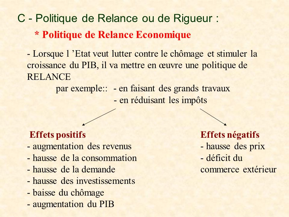 C - Politique de Relance ou de Rigueur :