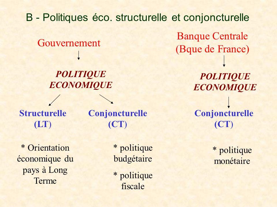 B - Politiques éco. structurelle et conjoncturelle