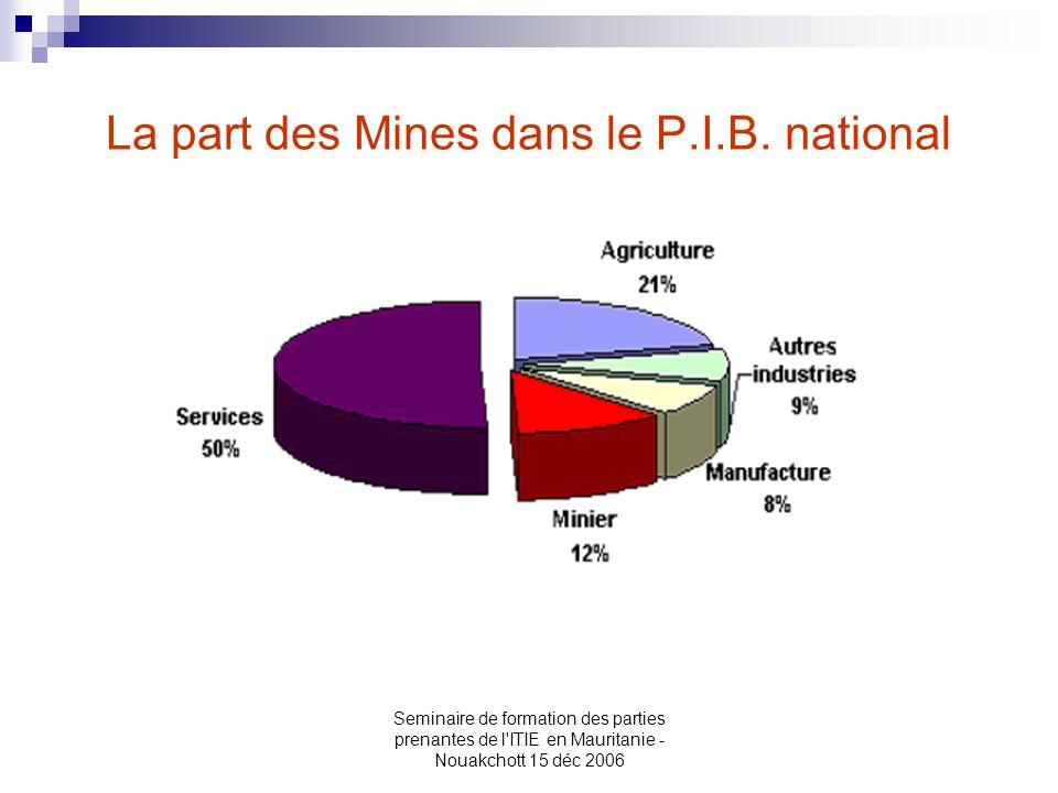 La part des Mines dans le P.I.B. national