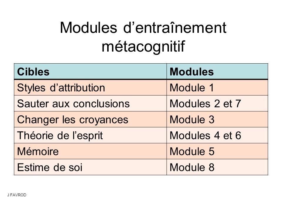 Modules d'entraînement métacognitif