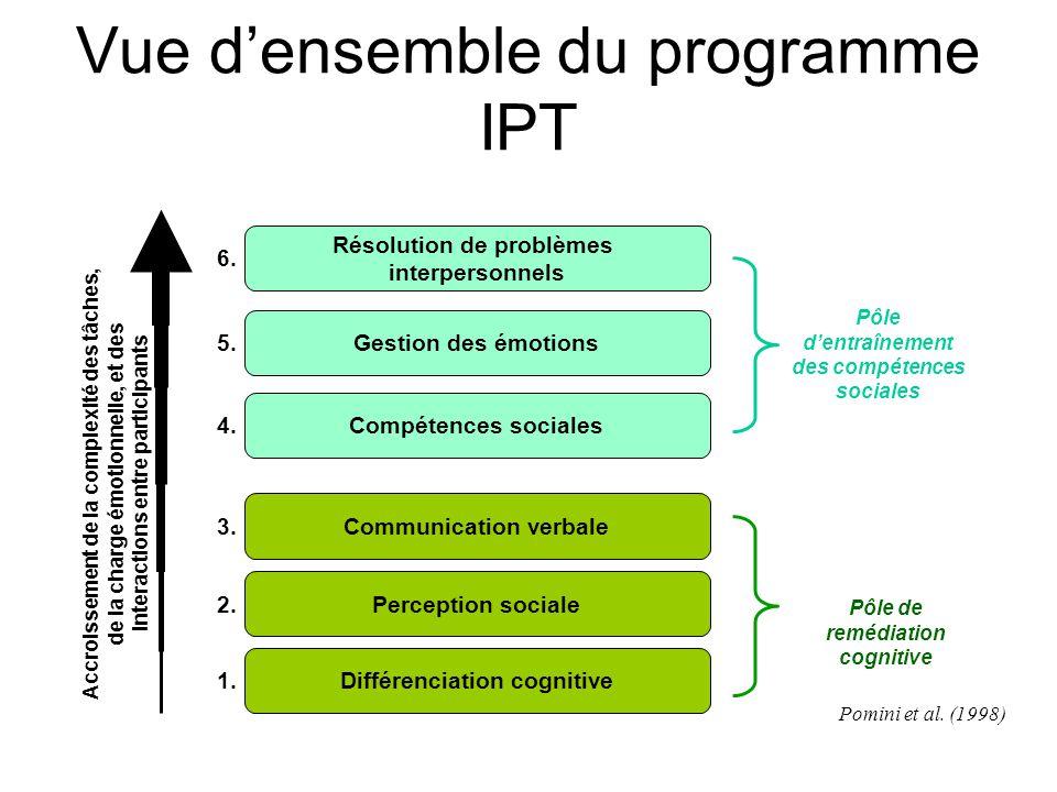 Vue d'ensemble du programme IPT
