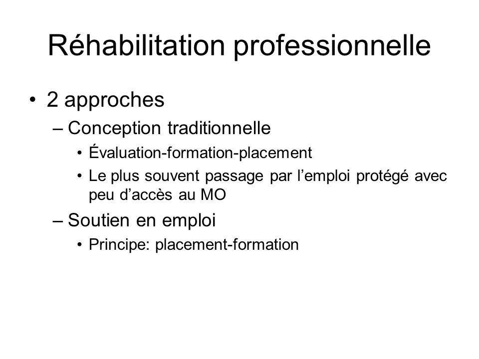 Réhabilitation professionnelle