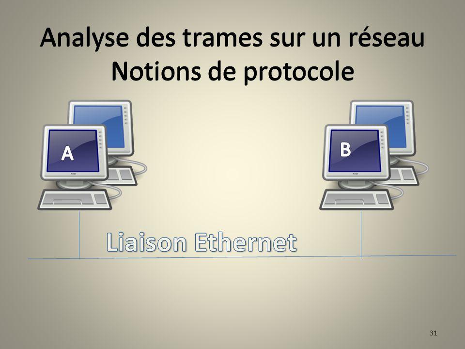 Analyse des trames sur un réseau Notions de protocole