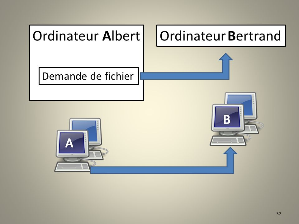 Ordinateur Albert Ordinateur Bertrand Demande de fichier B A