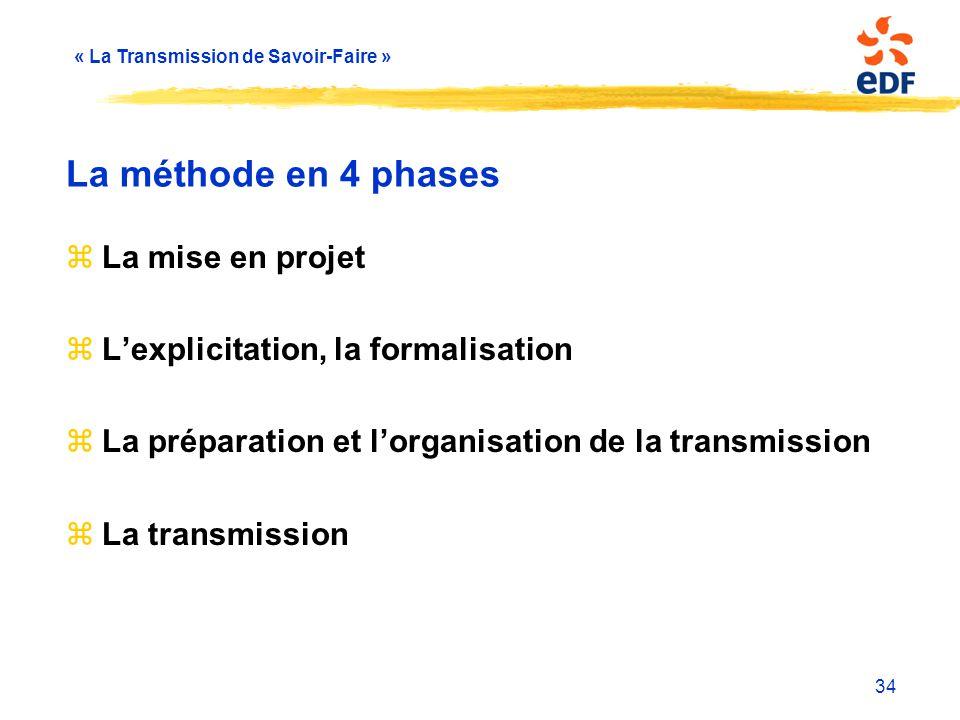 La méthode en 4 phases La mise en projet