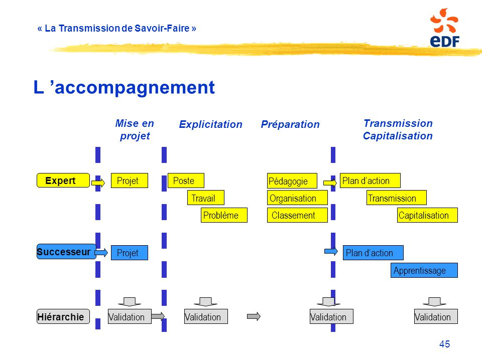 Explicitation Préparation Transmission Capitalisation