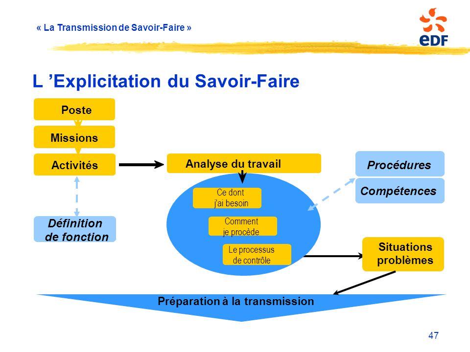 L 'Explicitation du Savoir-Faire