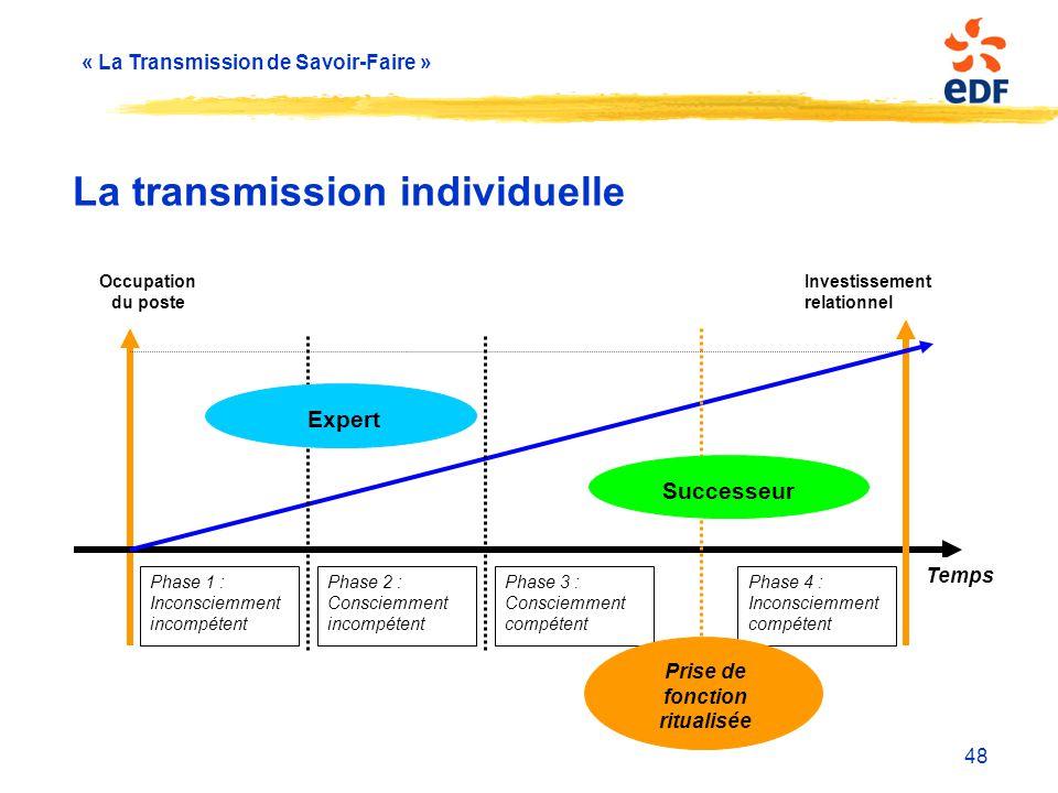 La transmission individuelle