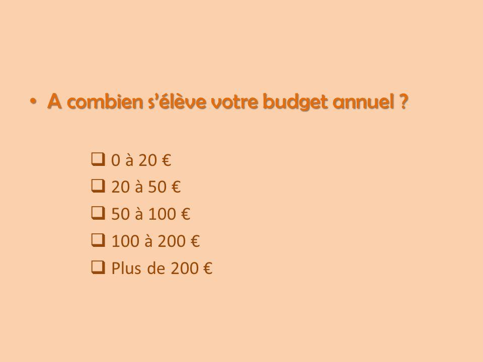 A combien s'élève votre budget annuel
