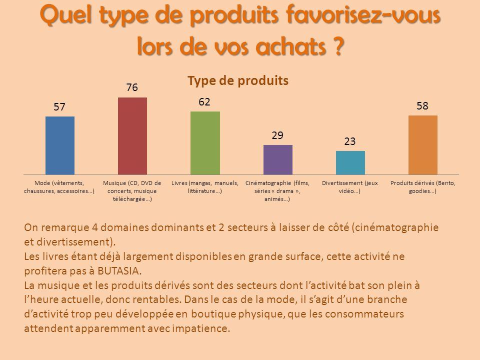 Quel type de produits favorisez-vous lors de vos achats