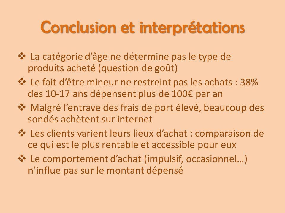 Conclusion et interprétations
