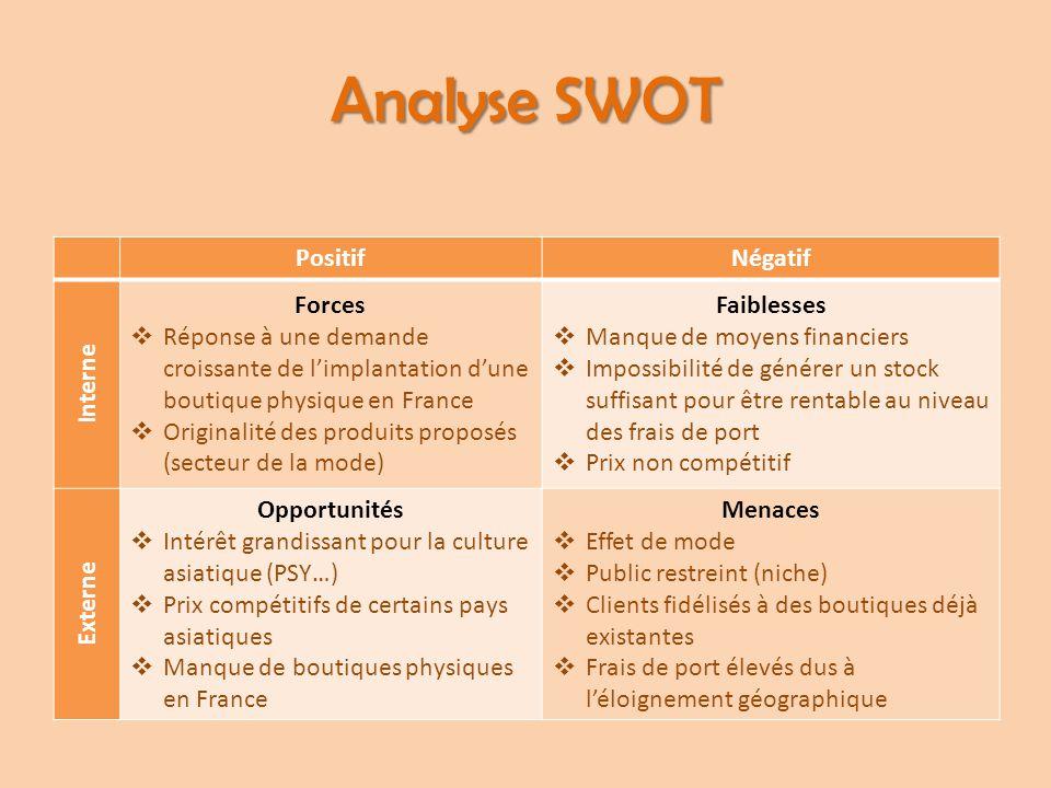 Analyse SWOT Positif Négatif Interne Forces