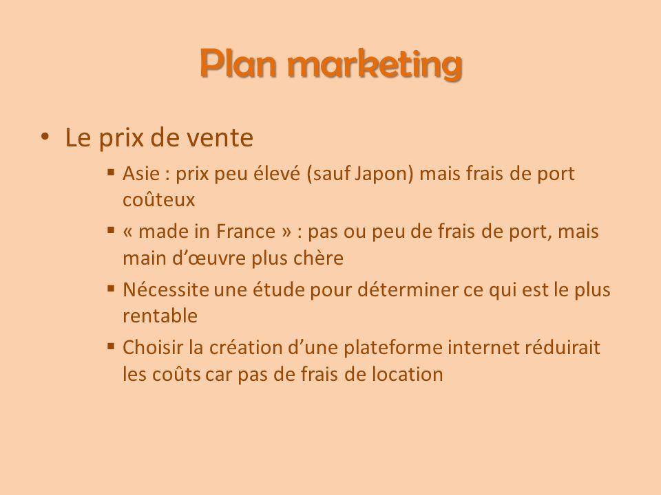 Plan marketing Le prix de vente