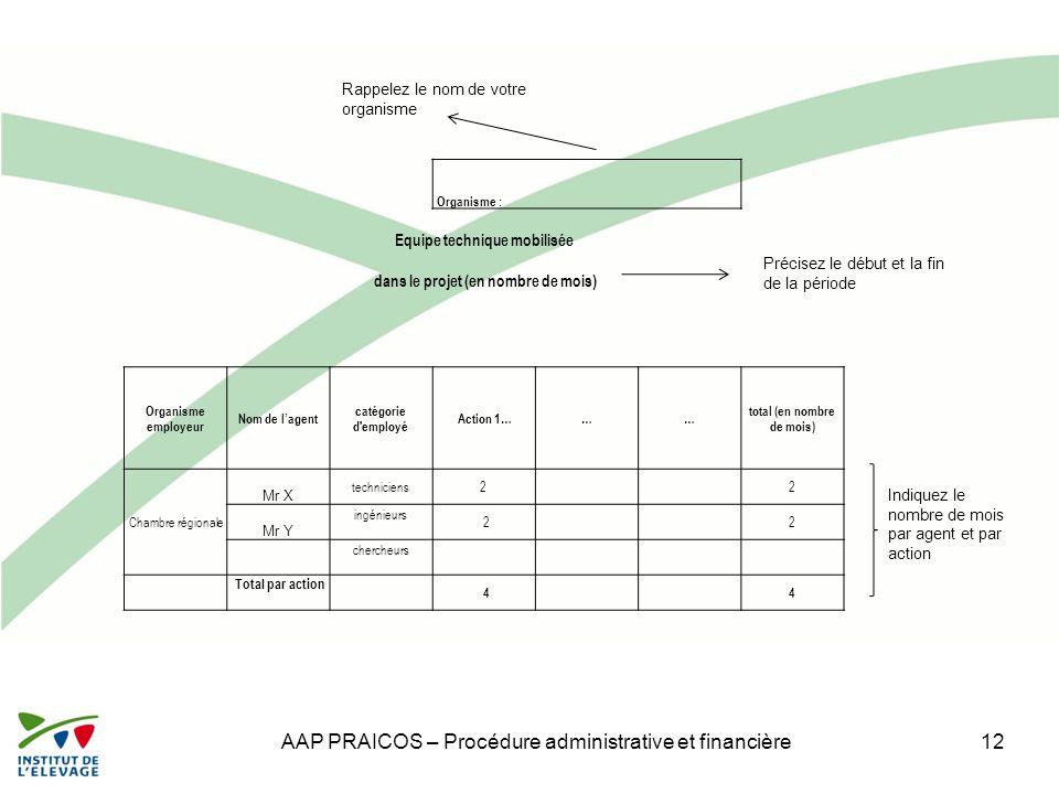 AAP PRAICOS – Procédure administrative et financière