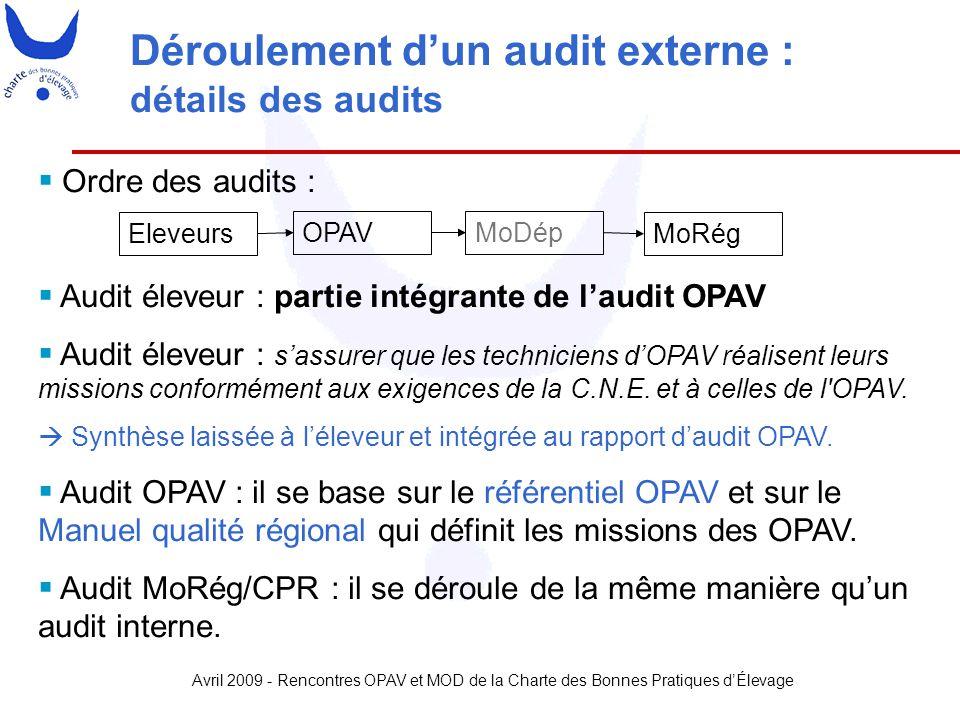 Déroulement d'un audit externe : détails des audits
