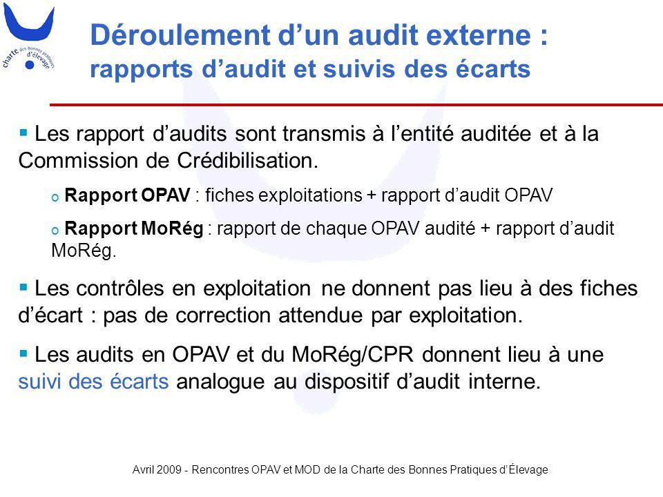 Déroulement d'un audit externe : rapports d'audit et suivis des écarts