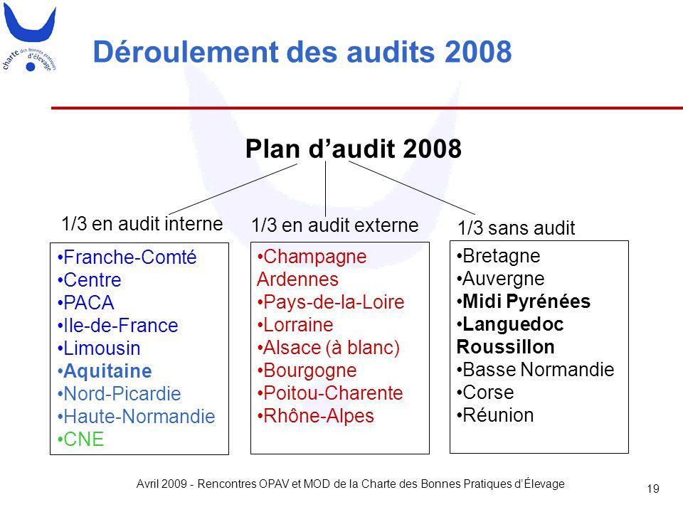 Déroulement des audits 2008
