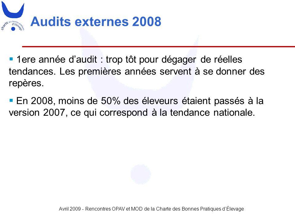 Audits externes 2008 1ere année d'audit : trop tôt pour dégager de réelles tendances. Les premières années servent à se donner des repères.